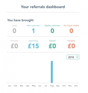 Referrals dashboard